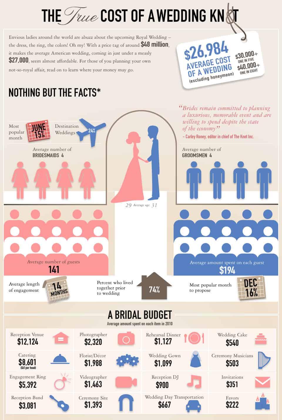 average cost of wedding flowers photo - 1